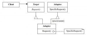 Структура паттерна Adapter для класса