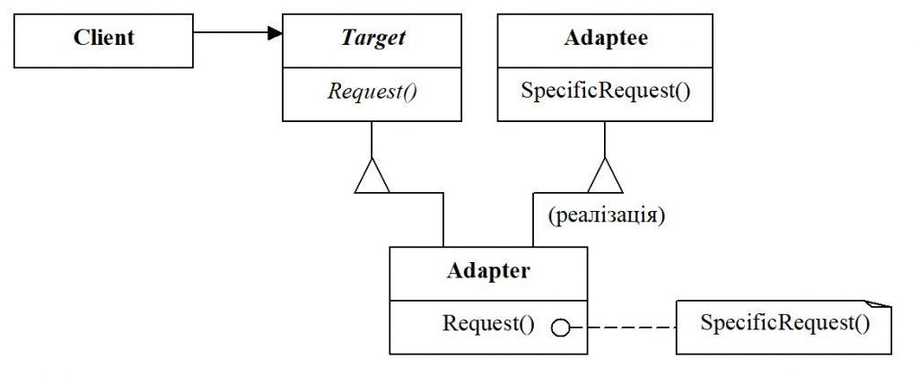 Адаптер для класу. Структурна схема