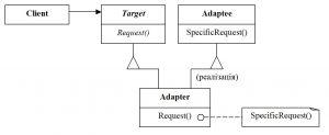 Структура паттерну Adapter для класу