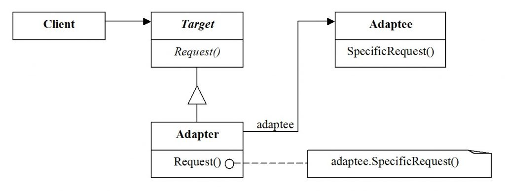 Adapter for object