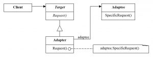 The structure of Adapter for object