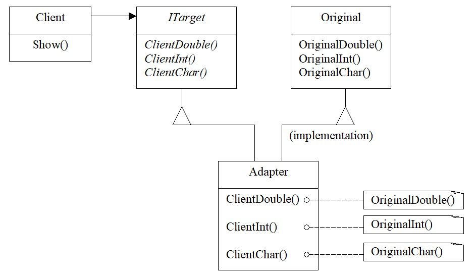 Adapter pattern for the class. Adaptation of three methods