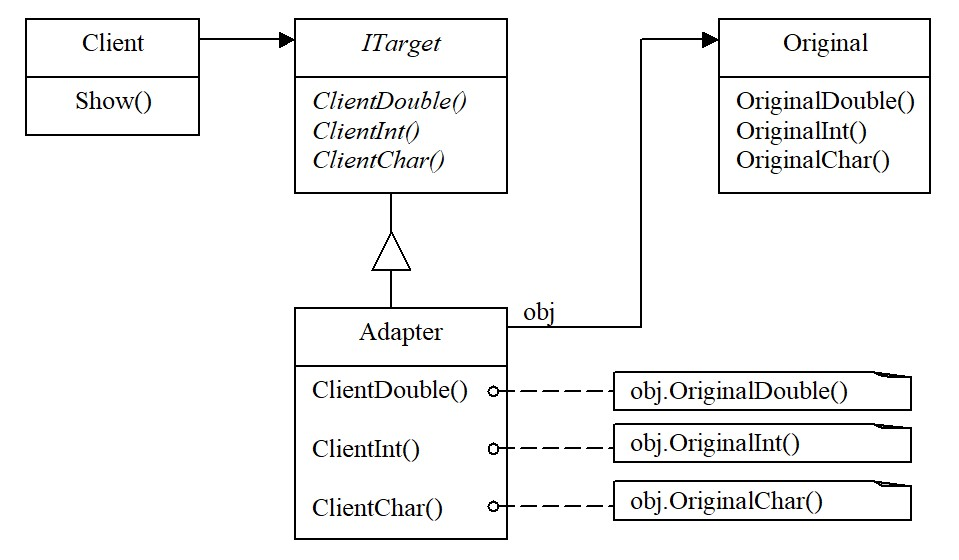 The Adapter pattern for an object. Adaptation of three methods