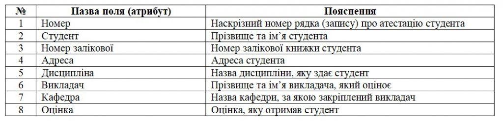 Структура таблиці бази даних навчального закладу