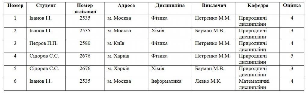 Аномалія вставки. Приклад. Таблиця з даними успішності в навчальному закладі