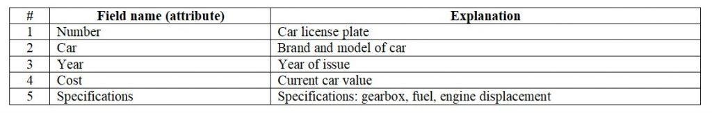 Database. Passenger car accounting table