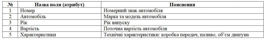 Бази даних. Структура таблиці обліку автомобілів