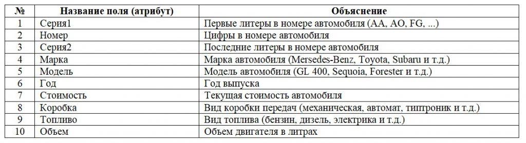 Первая нормальная форма 1НФ. Таблица учета автомобилей