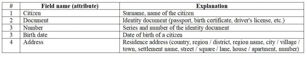 Database. The first normal form is 1NF. Census data