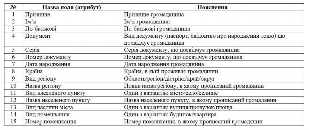 Бази даних. Таблиця у першій нормальній формі 1НФ