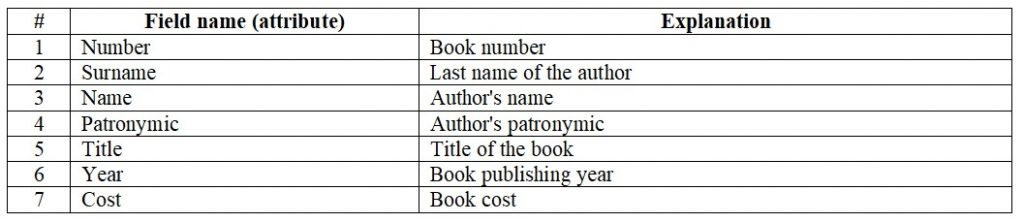 Database. Table in first normal form 1NF. Data about books in the library