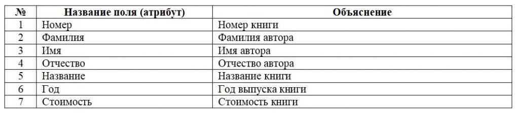Базы данных. Первая нормальная форма 1НФ. Таблица учета книг