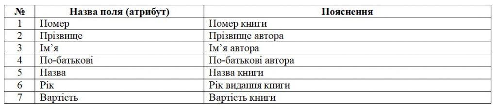 Бази даних. Перша нормальна форма. Таблиця обліку книг