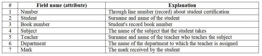 Database. The first normal form is 1NF. The table of books