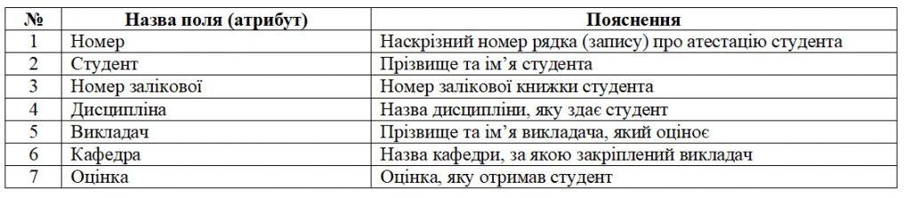Бази даних. Перша нормальна форма 1НФ. Таблиця обліку навчального процесу