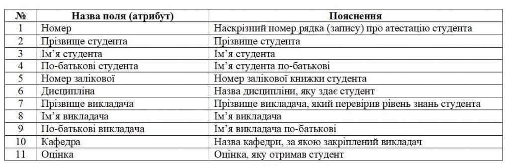 Бази даних. Таблиця в першій нормальній формі 1НФ