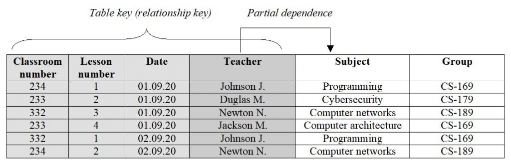Database. Normalization. Partial dependence of an attribute on a key of a relation