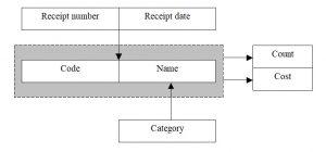 Database. Normalization. Building dependency diagrams