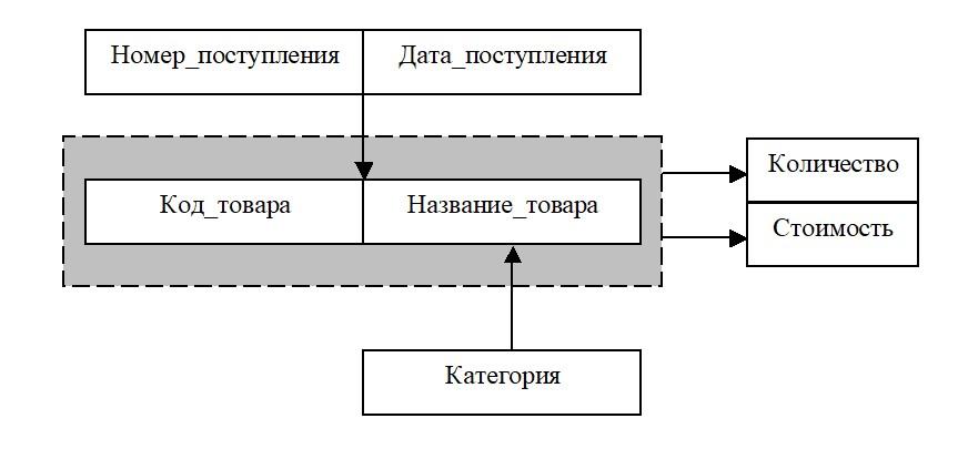 Базы данных. Нормализация. Построение схем зависимостей