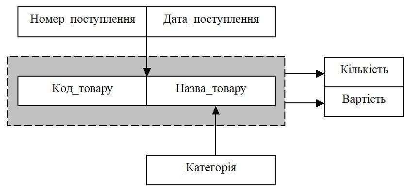 Бази даних. Нормалізація. Побудова схем залежностей