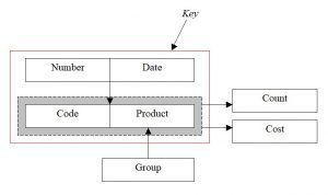 Database. Normalization. Functional dependency diagram. Example