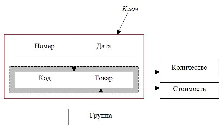 Базы данных. Нормализация. Схема функциональных зависимостей. Пример