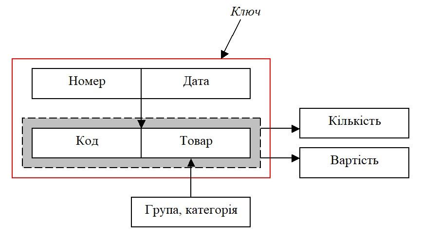 Бази даних. Нормалізація. Схема функціональних залежностей. Приклад