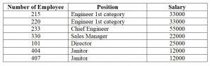 Database. Table salaries