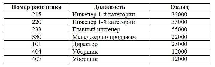 Базы данных. Таблица должностных окладов