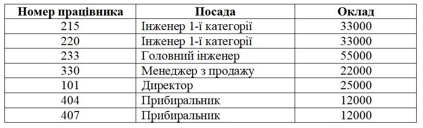 Бази даних. Таблиця посадових окладів