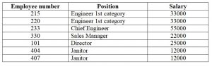 Database. Partial dependence. Employee salary table