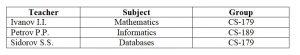 Database. Normalization. Transitive dependency