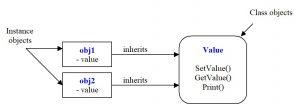 Python. Instance object. Class object