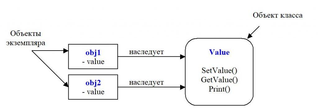 Python. Объект класса и объект экземпляра