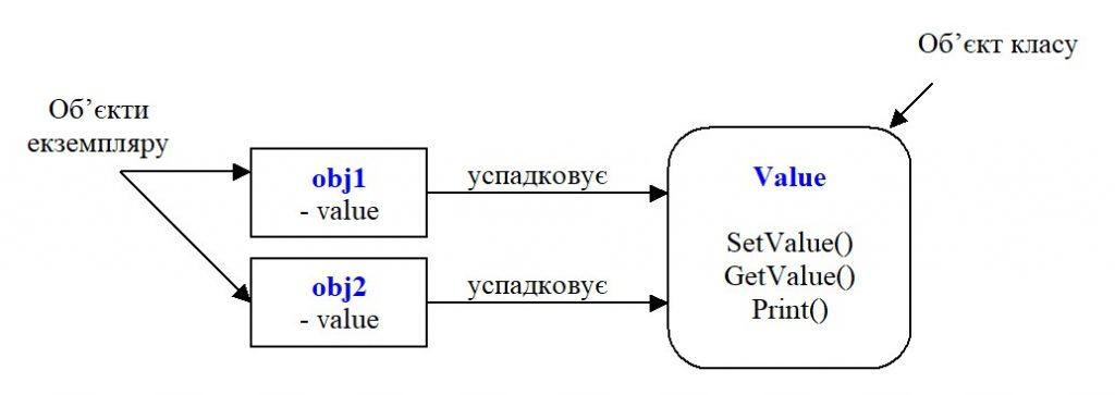 Python. Об'єкт класу та об'єкт екземпляру