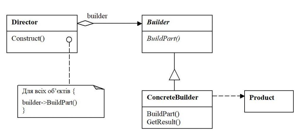 Структура паттерну Builder. Узагальнений випадок