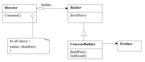 The structure of the Builder pattern. Generalized case