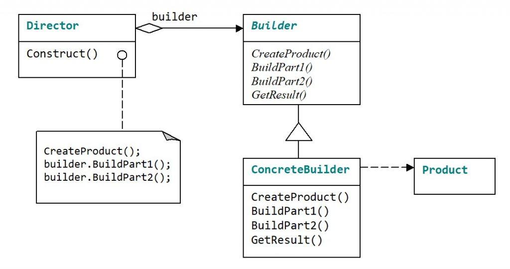 Паттерн Builder. Структура розв'язку задачі
