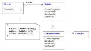 Структура паттерна Builder, отображающая решение задачи