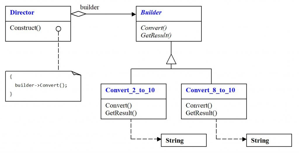 Builder pattern. Block diagram of the problem solution
