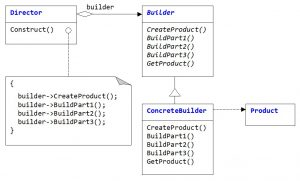 Builder pattern. Building the product of 3 parts
