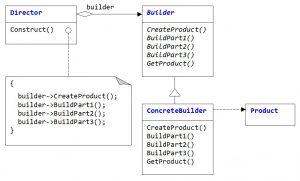 Паттерн Builder. Построение продукта из 3-х частей