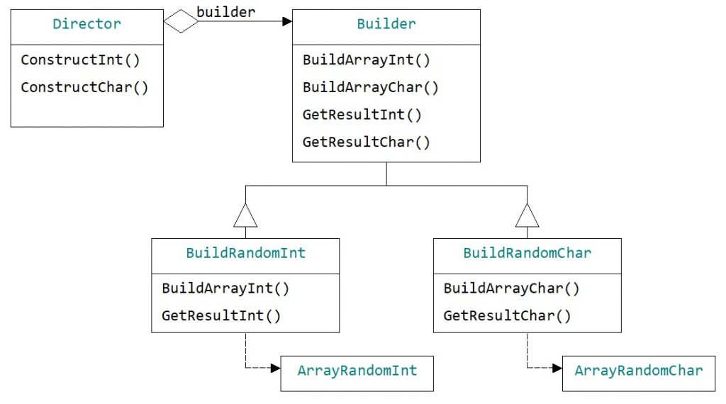 Builder pattern. Generating objects - arrays of random numbers