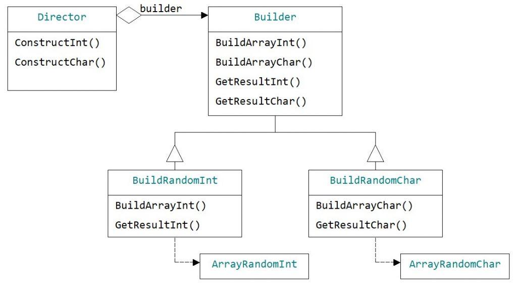 Паттерн Builder. Генерирование объектов - массивов случайных чисел