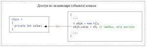 C#. Модификатор доступа private. Нет доступа из экземпляра класса к private-элементу