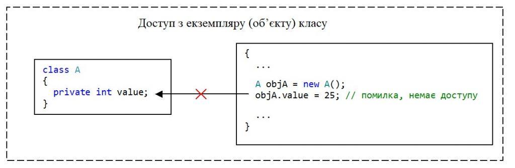 C#. Модифікатор доступу private. Немає доступу з екземпляру класу до private-елементу класу value