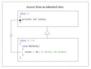 C#. Access modifier private. No access from the inherited class to the private-element value of the class