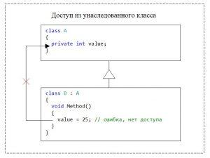 C#. Модификатор доступа private. Нет доступа из унаследованного класса к private-элементу класа