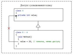 C#. Модифікатор доступу private. Немає доступу з успадкованого класу до private-елементу класу value