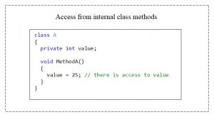 C#. Access modifier private. Access from internal methods of a class to the private-element